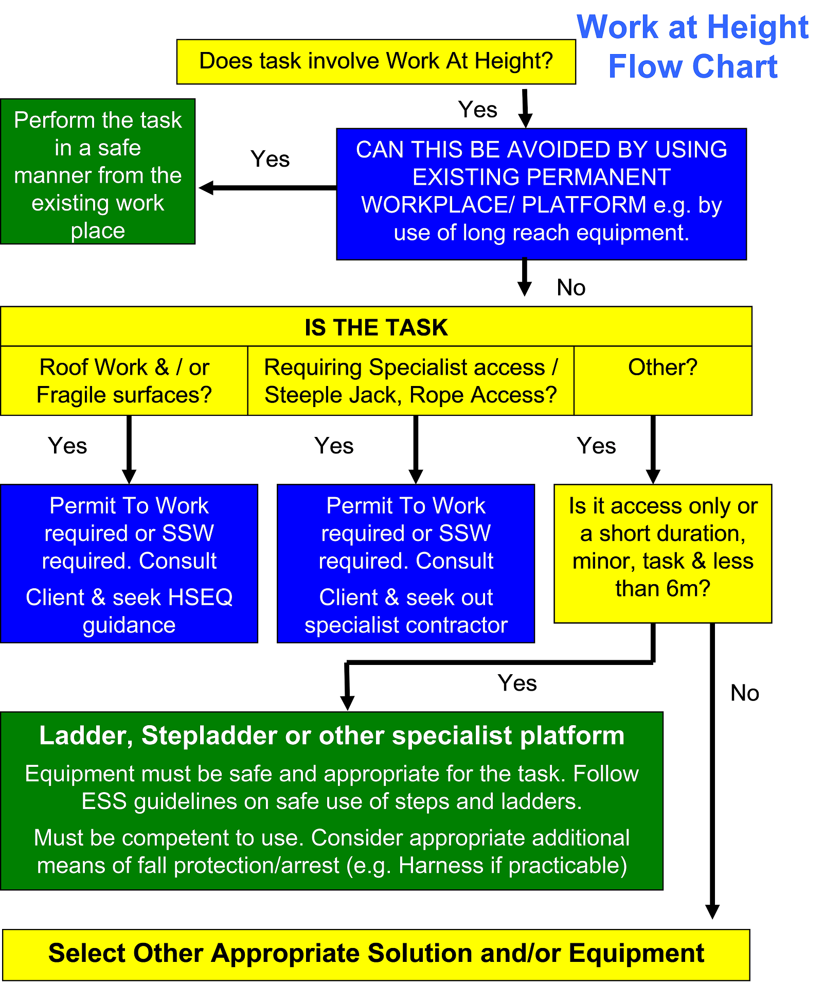 Work at Height Flow Chart 2