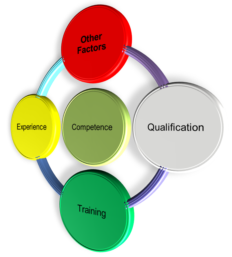 Competency image.